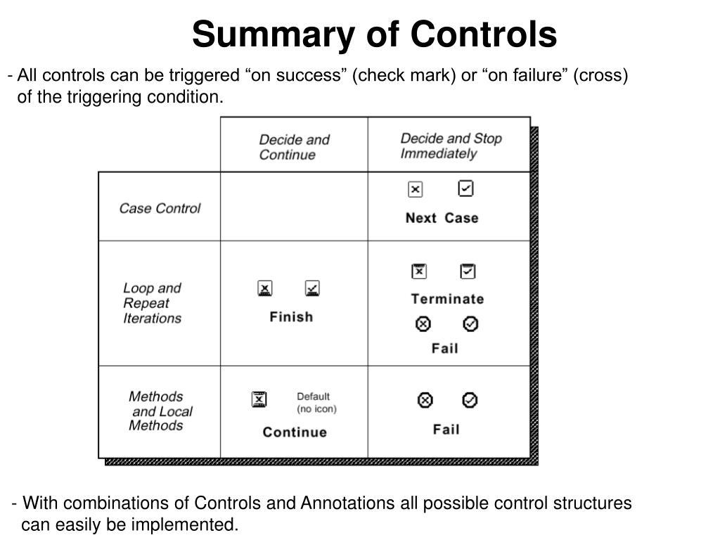 Summary of Controls