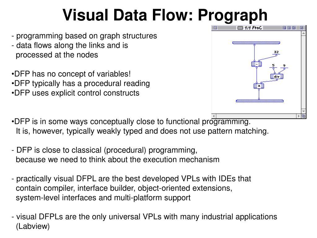 Visual Data Flow: Prograph