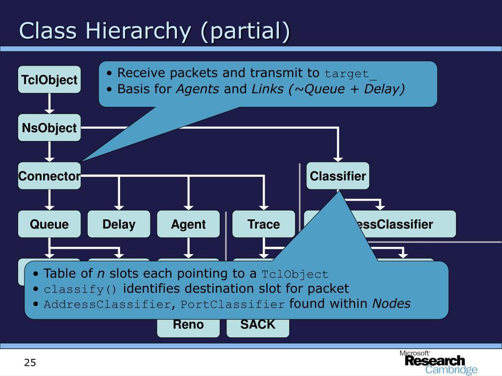 Class Hierarchy (partial)