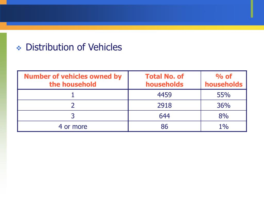Distribution of Vehicles