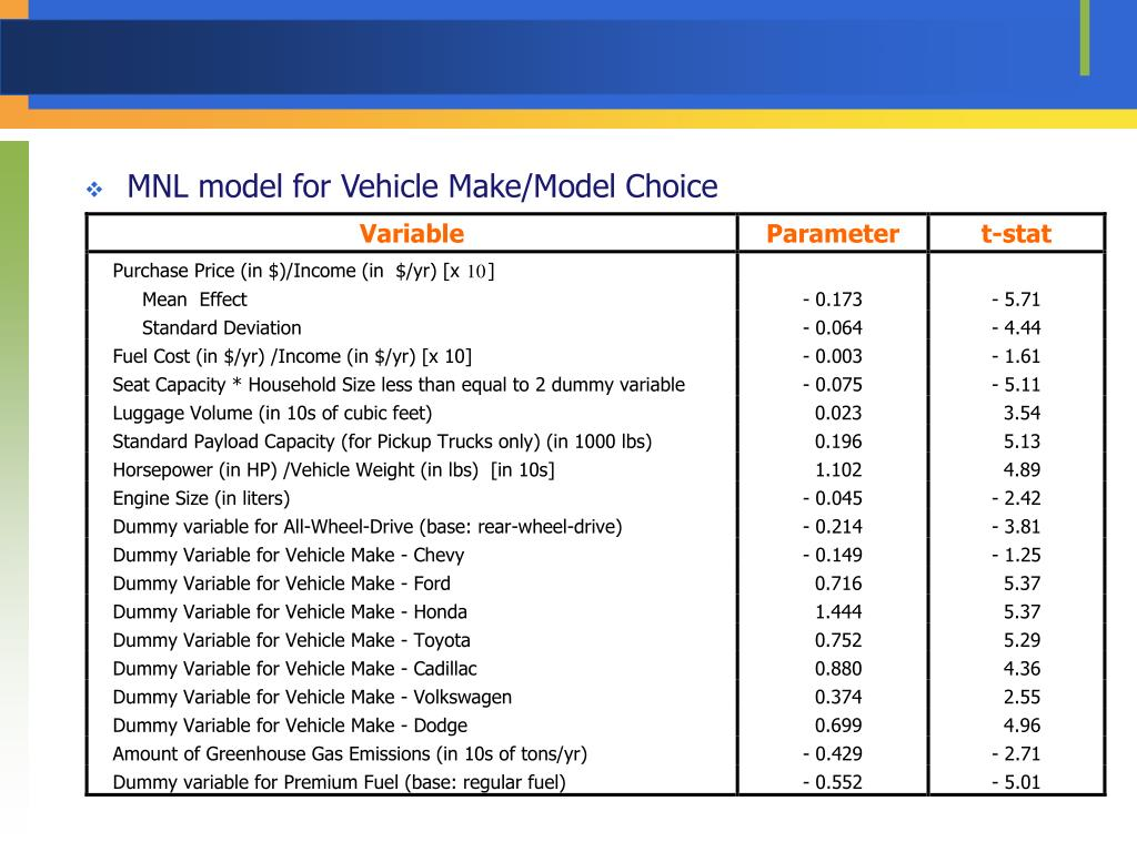 MNL model for Vehicle Make/Model Choice