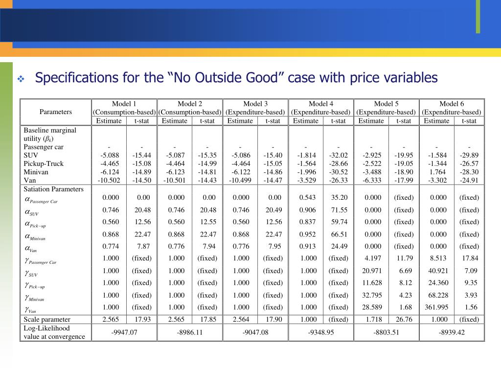 "Specifications for the ""No Outside Good"" case with price variables"