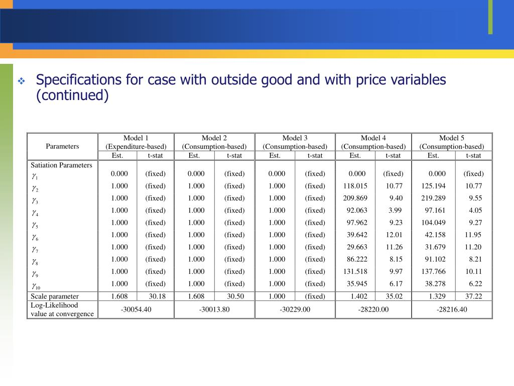 Specifications for case with outside good and with price variables (continued)