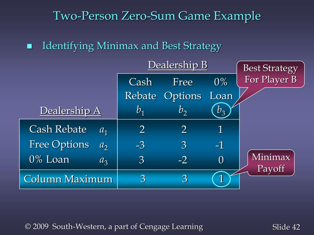 Two-Person Zero-Sum Game Example
