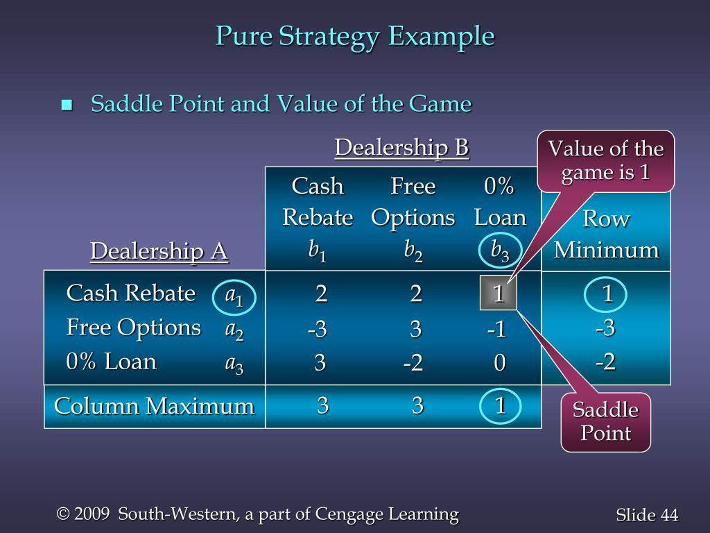 Pure Strategy Example
