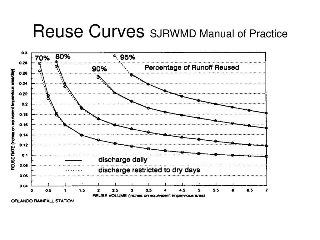Reuse Curves