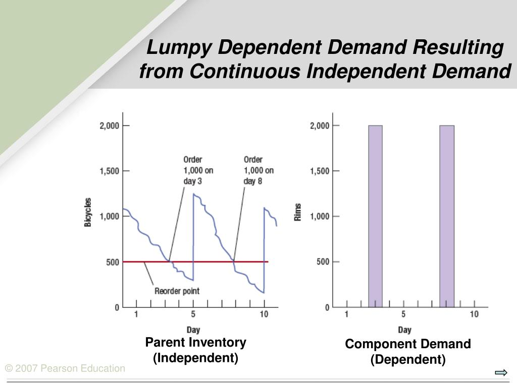 Lumpy Dependent Demand Resulting