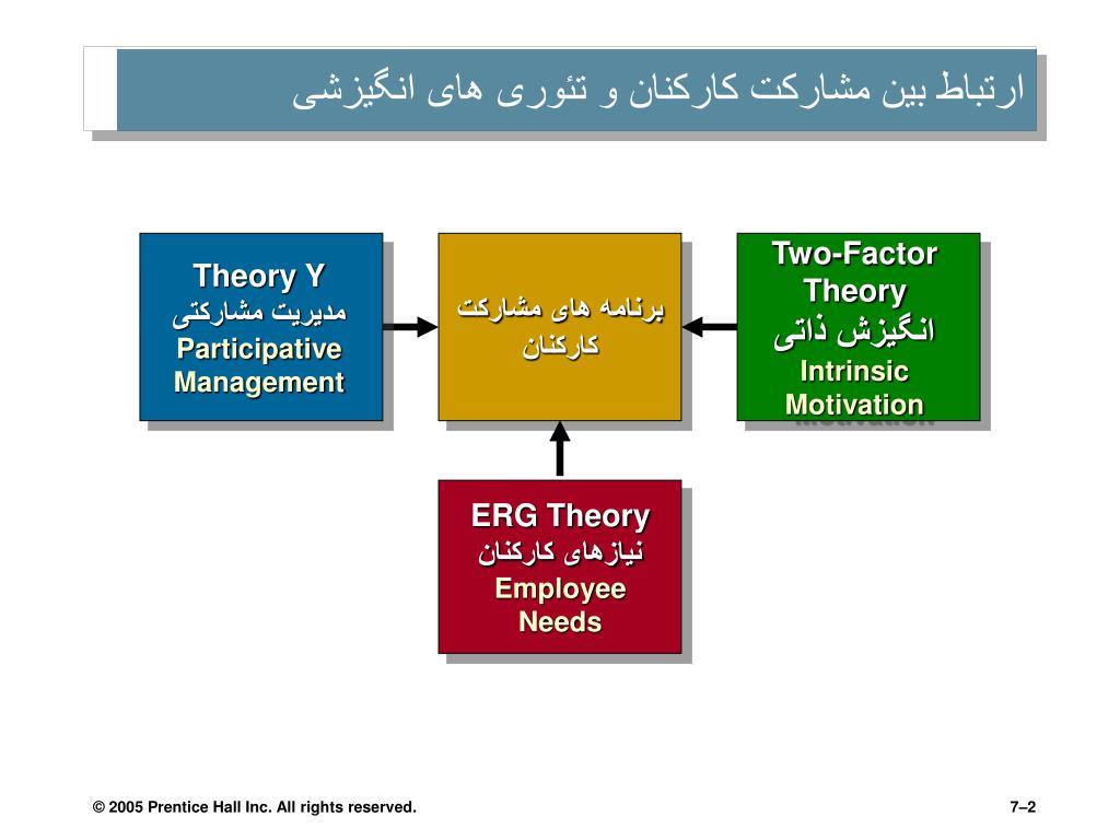 ارتباط بین مشارکت کارکنان و تئوری های انگیزشی