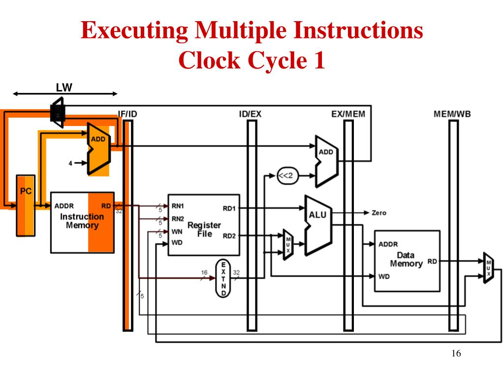 Executing Multiple Instructions