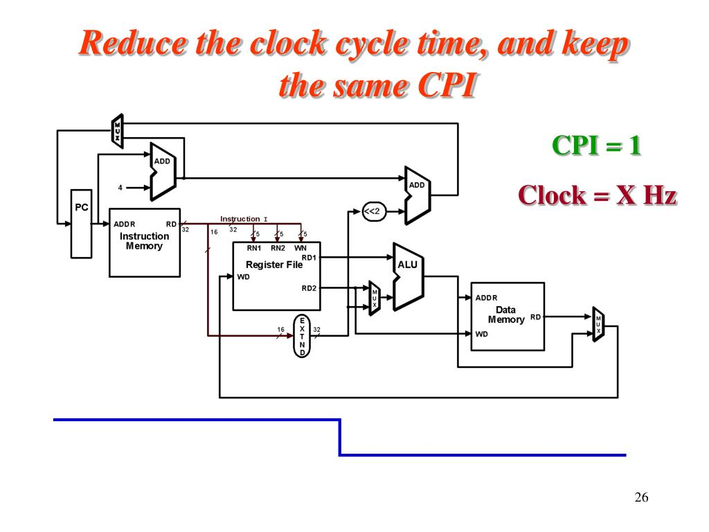 Reduce the clock cycle time, and keep the same CPI