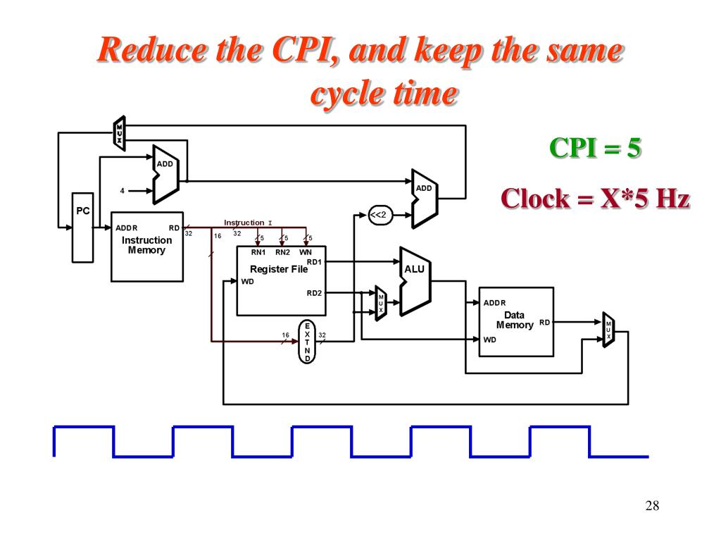 Reduce the CPI, and keep the same cycle time