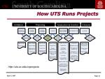 how uts runs projects
