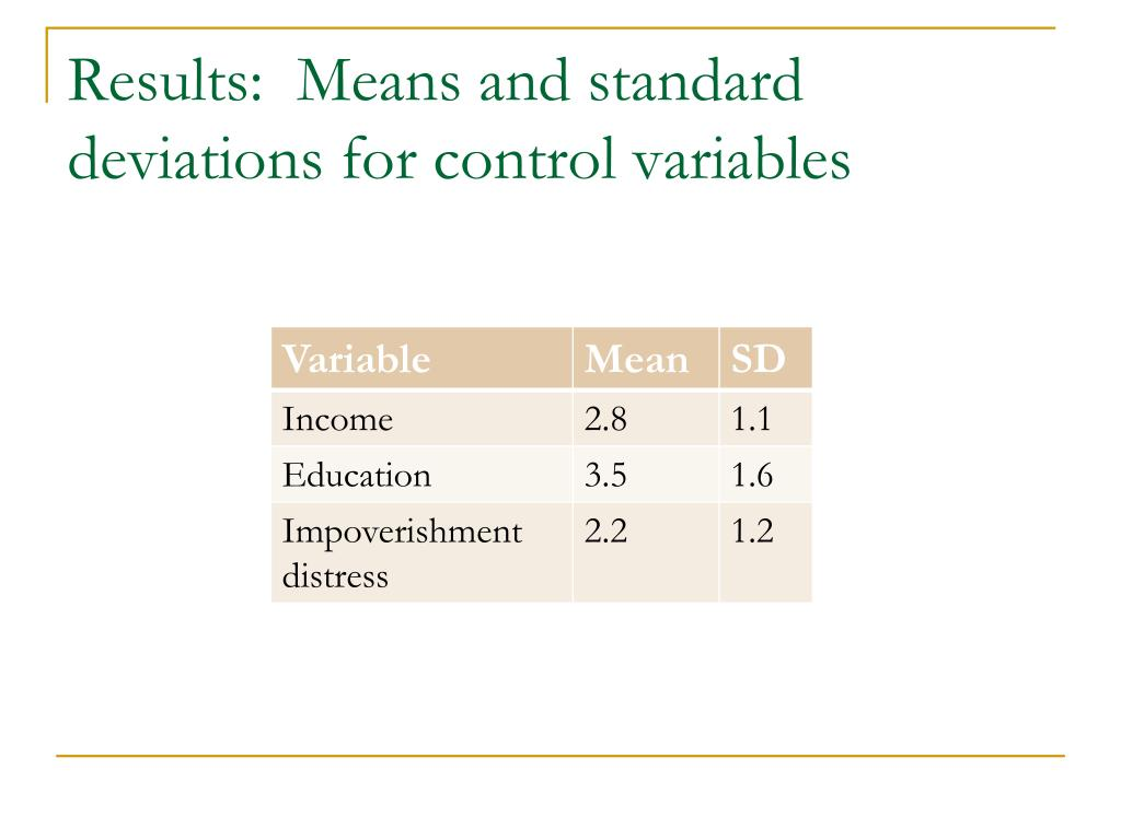 Results:  Means and standard deviations for control variables
