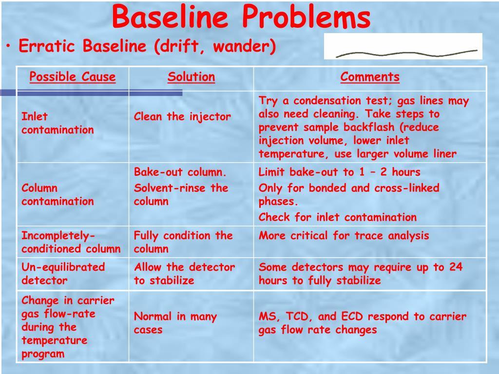 Baseline Problems