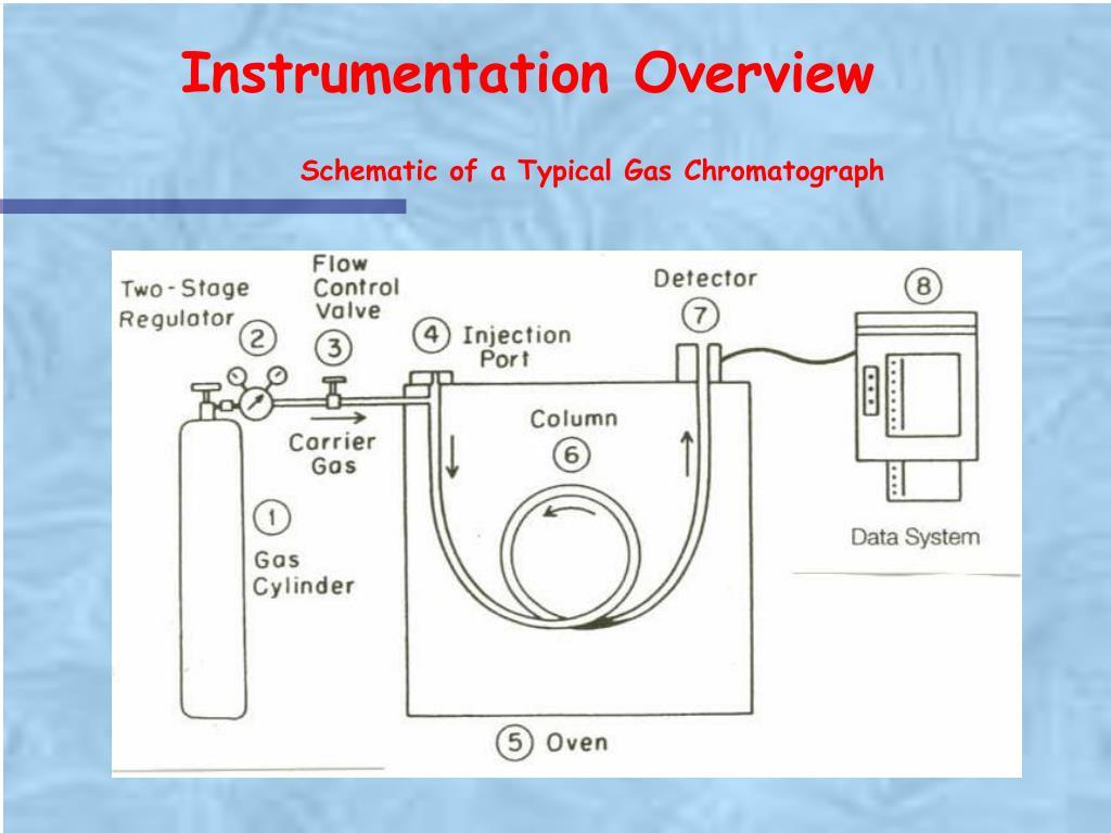 Instrumentation Overview