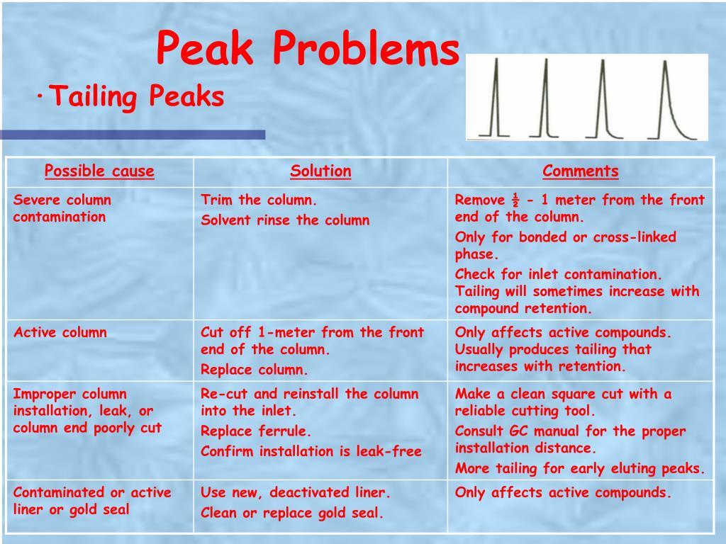 Peak Problems