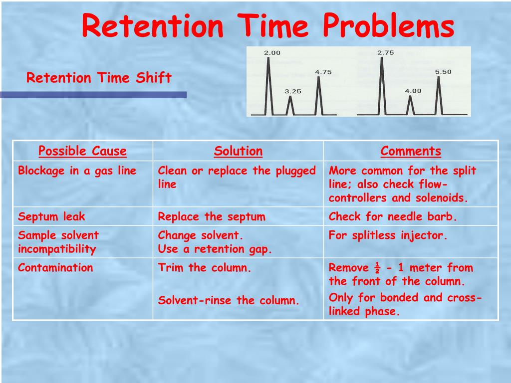 Retention Time Problems