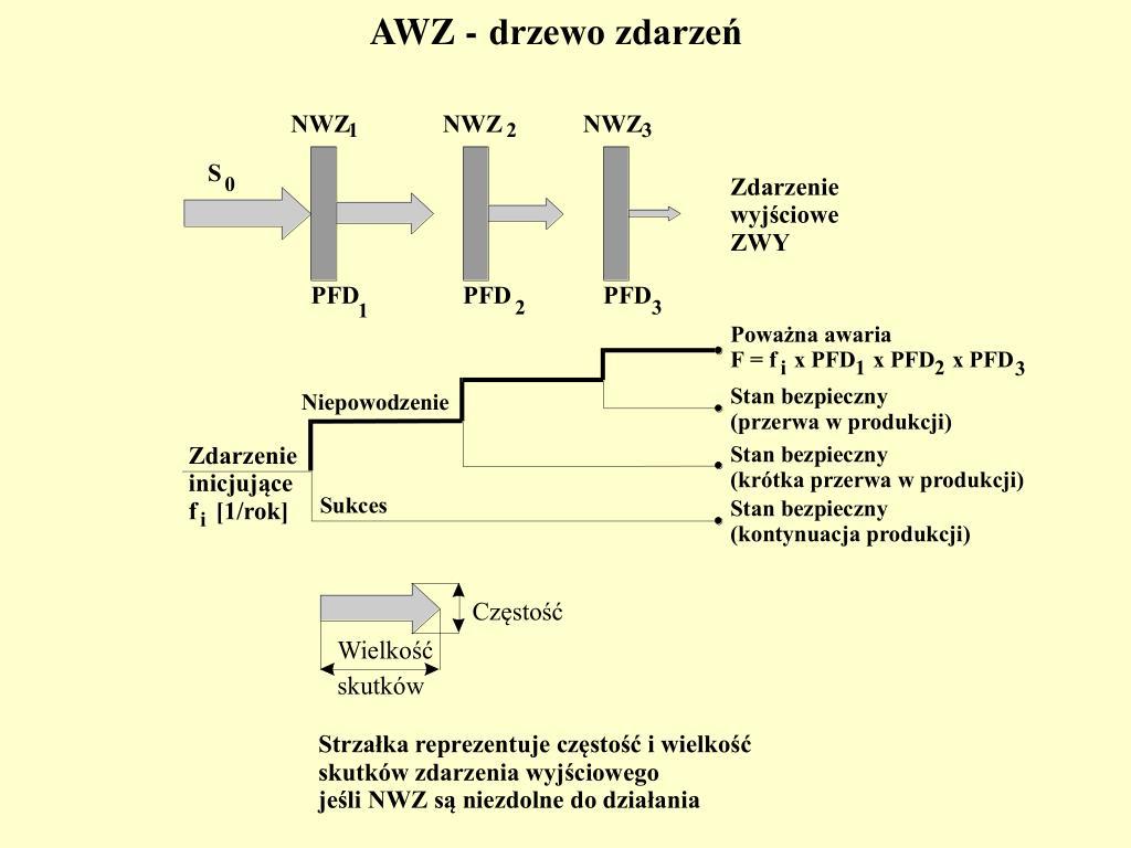 AWZ -