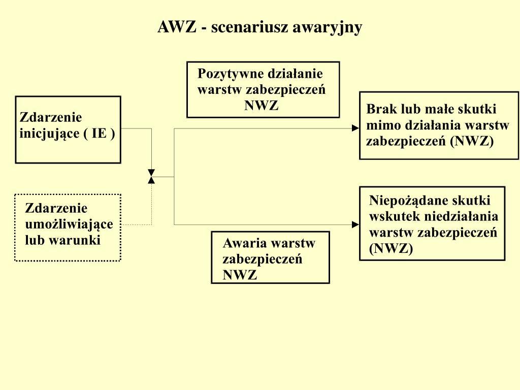 AWZ - scenariusz awaryjny