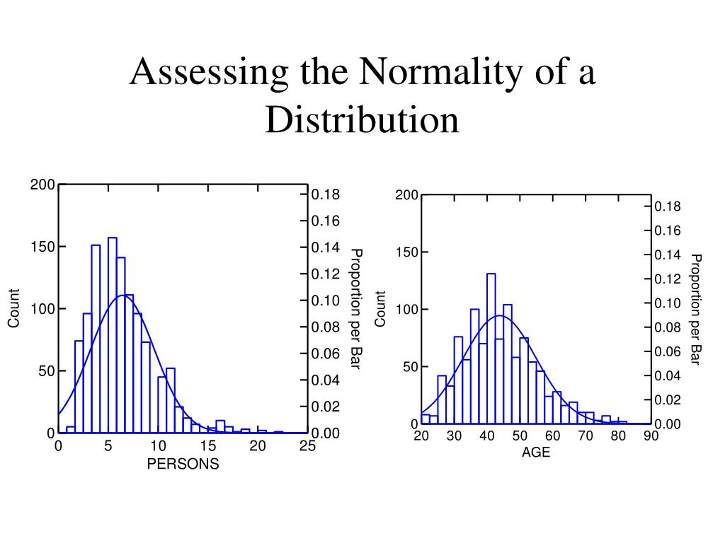 Assessing the Normality of a Distribution