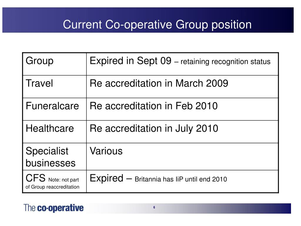 Current Co-operative Group position
