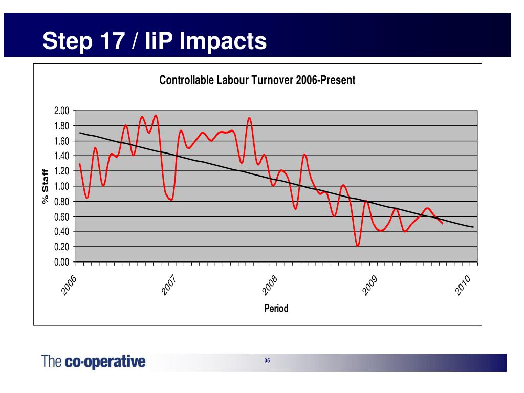 Step 17 / IiP Impacts