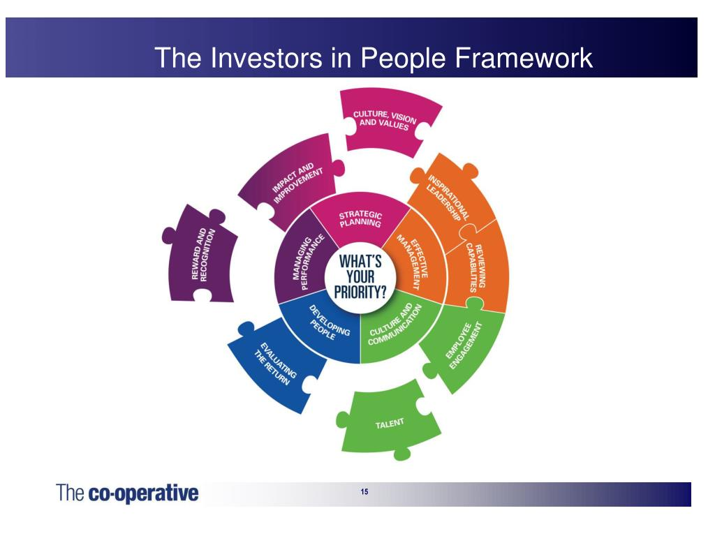 The Investors in People Framework
