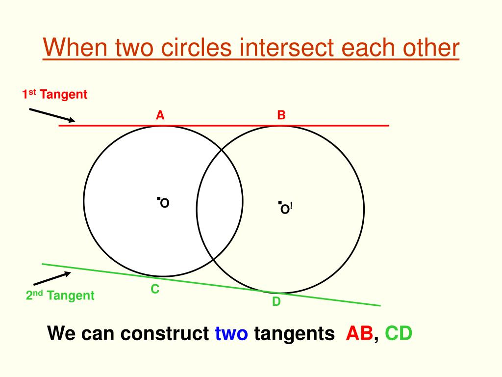 When two circles intersect each other