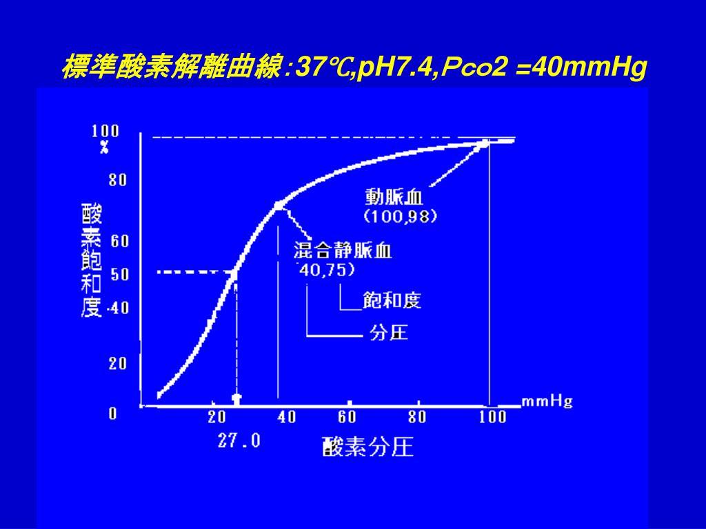 標準酸素解離曲線: