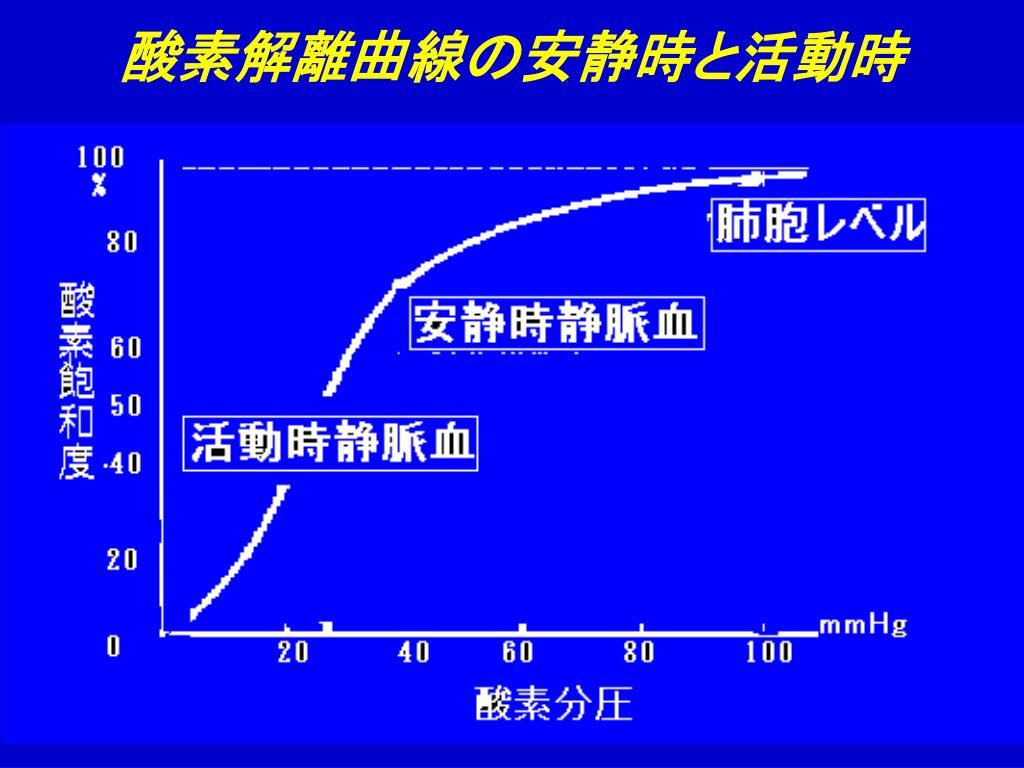 酸素解離曲線の安静時と活動時