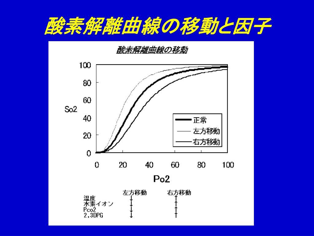 酸素解離曲線の移動と因子
