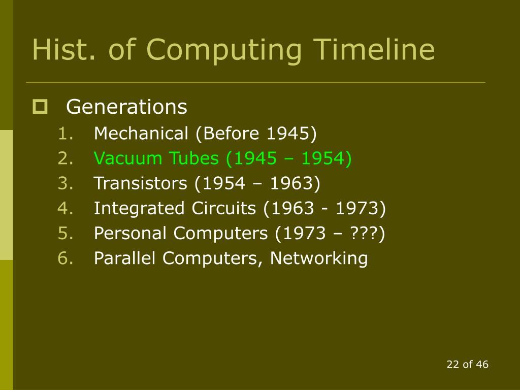 Hist. of Computing Timeline