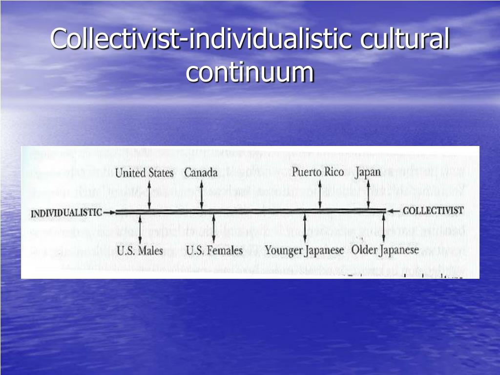 Collectivist-individualistic cultural continuum