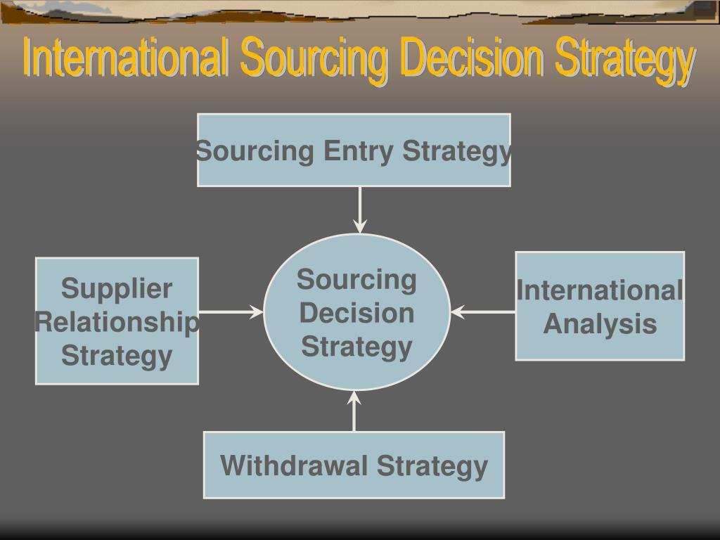 International Sourcing Decision Strategy