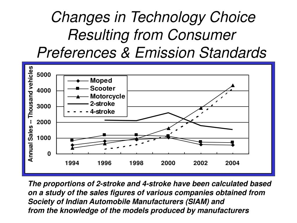 Changes in Technology Choice Resulting from Consumer Preferences & Emission Standards