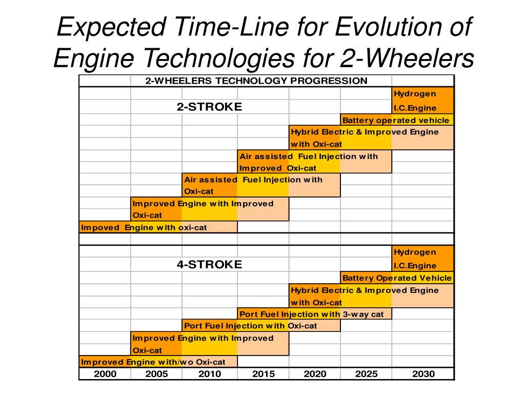 Expected Time-Line for Evolution of  Engine Technologies for 2-Wheelers