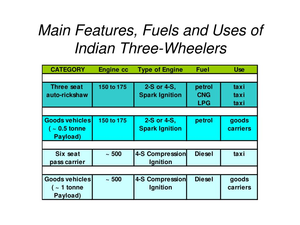 Main Features, Fuels and Uses of Indian Three-Wheelers