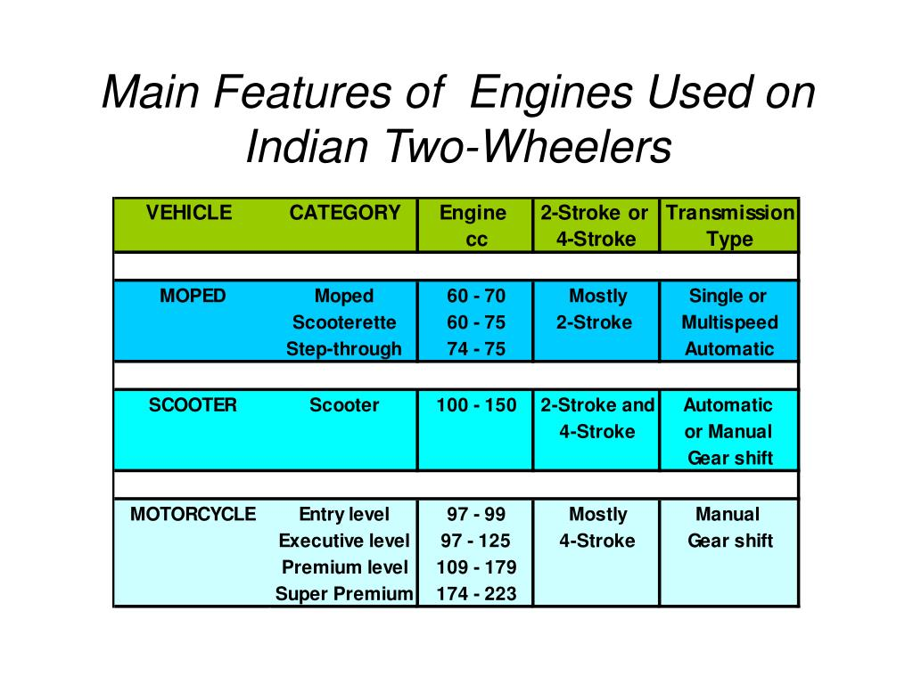 Main Features of  Engines Used on Indian Two-Wheelers