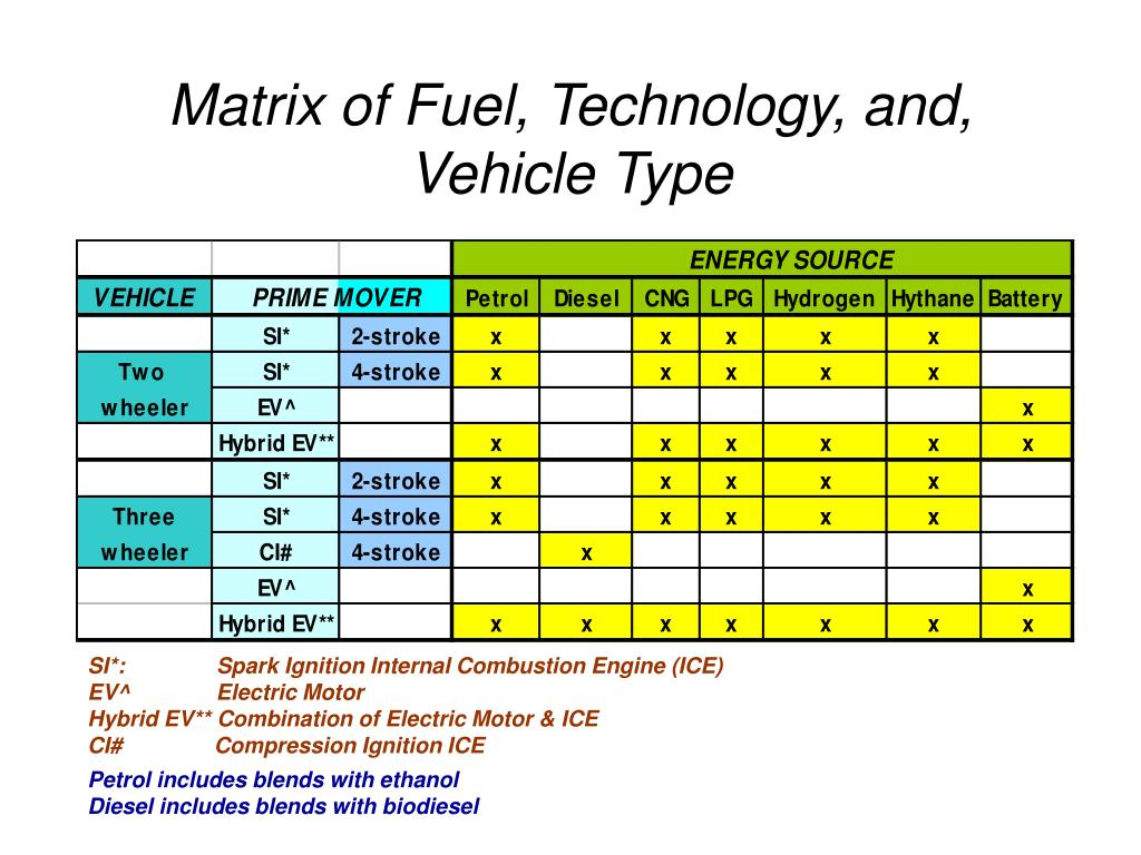 Matrix of Fuel, Technology, and,  Vehicle Type