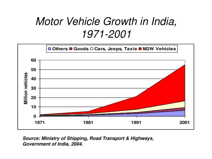 Motor vehicle growth in india 1971 2001