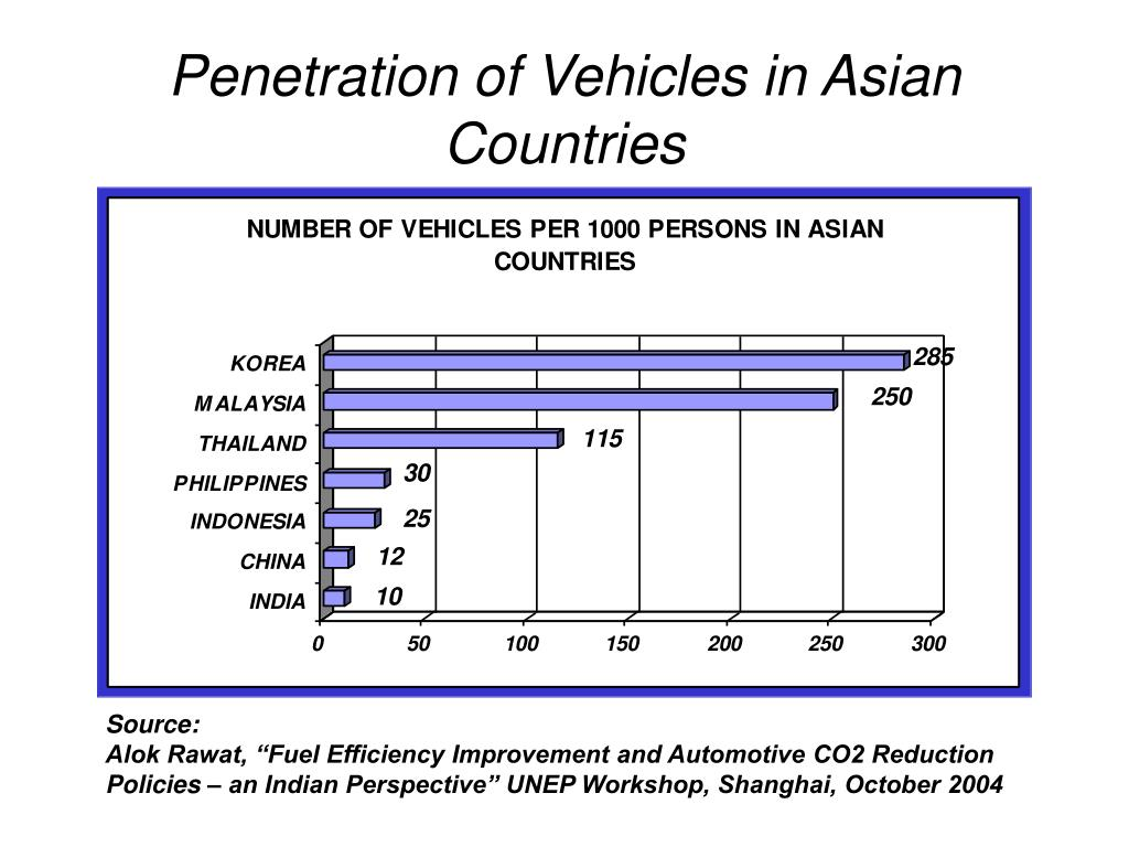 Penetration of Vehicles in Asian Countries
