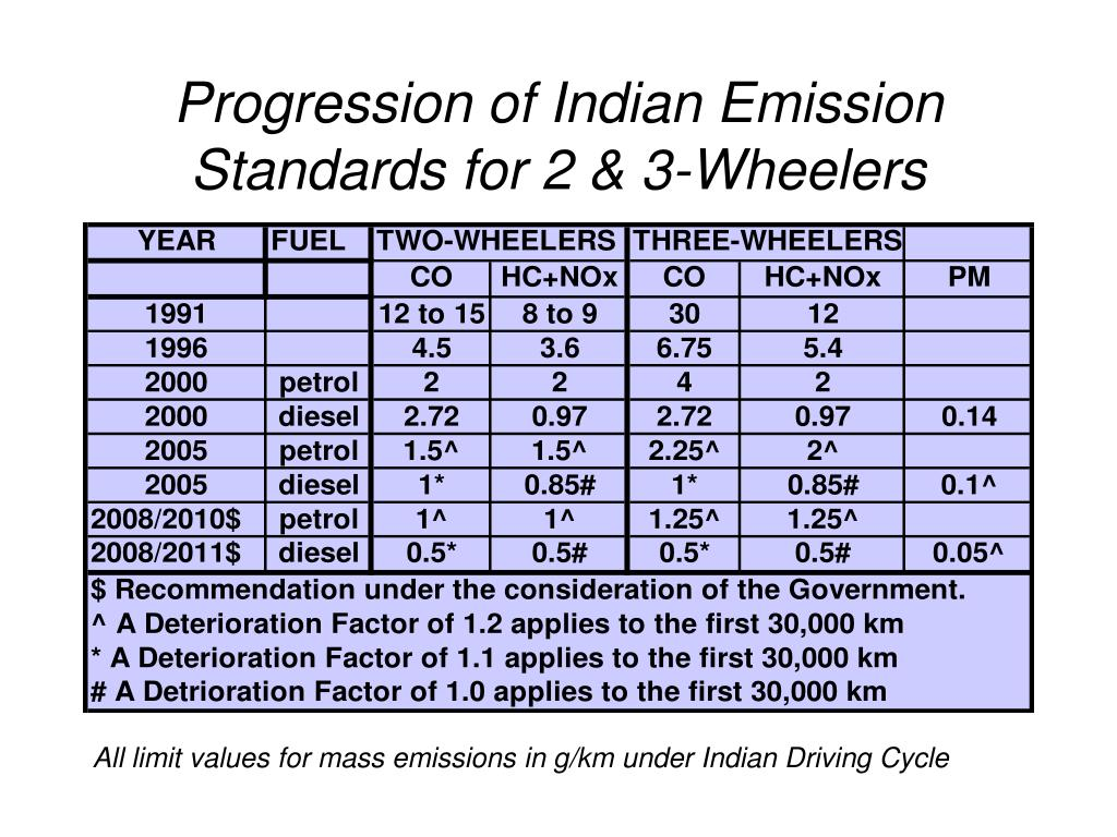 Progression of Indian Emission Standards for 2 & 3-Wheelers