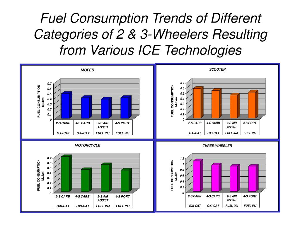 Fuel Consumption Trends of Different Categories of 2 & 3-Wheelers Resulting from Various ICE Technologies