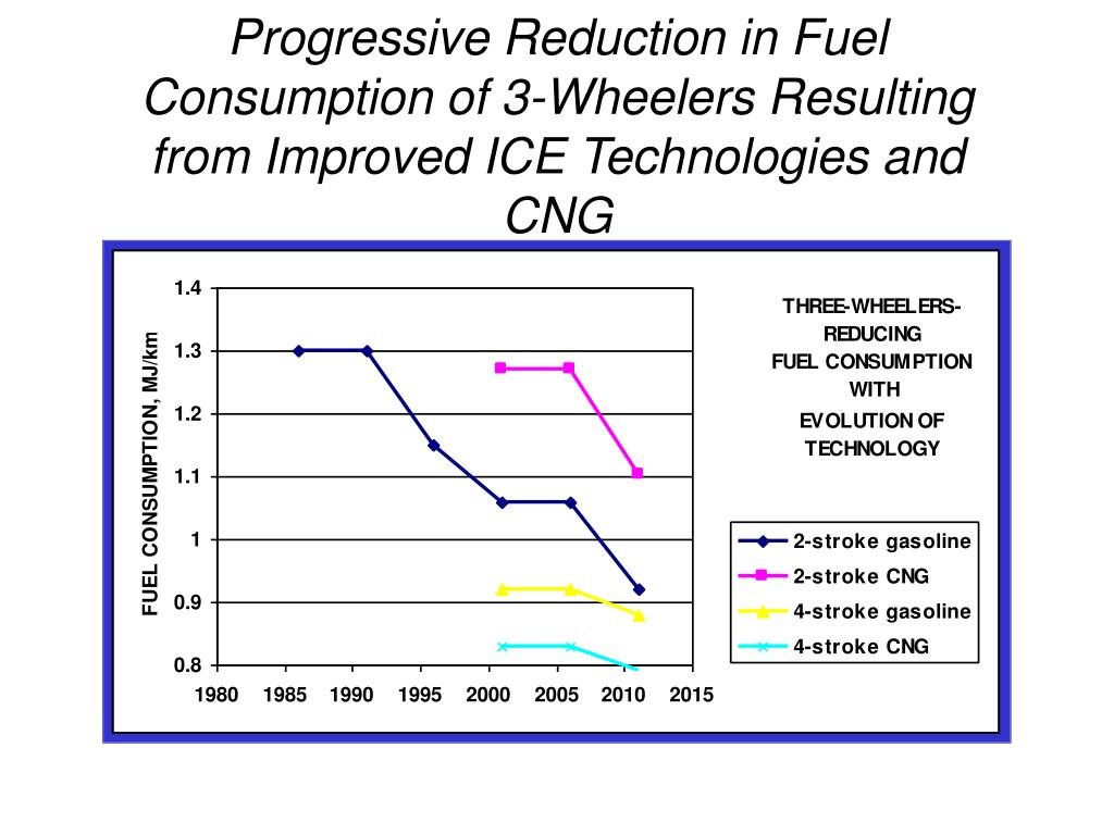 Progressive Reduction in Fuel Consumption of 3-Wheelers Resulting from Improved ICE Technologies and CNG