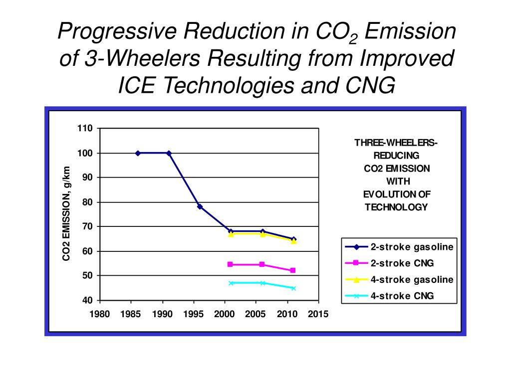 Progressive Reduction in CO