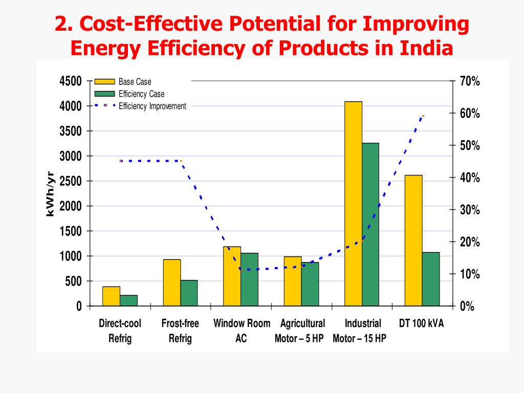 2. Cost-Effective Potential for Improving Energy Efficiency of Products in India