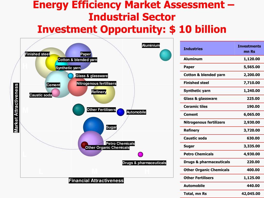 Energy Efficiency Market Assessment – Industrial Sector