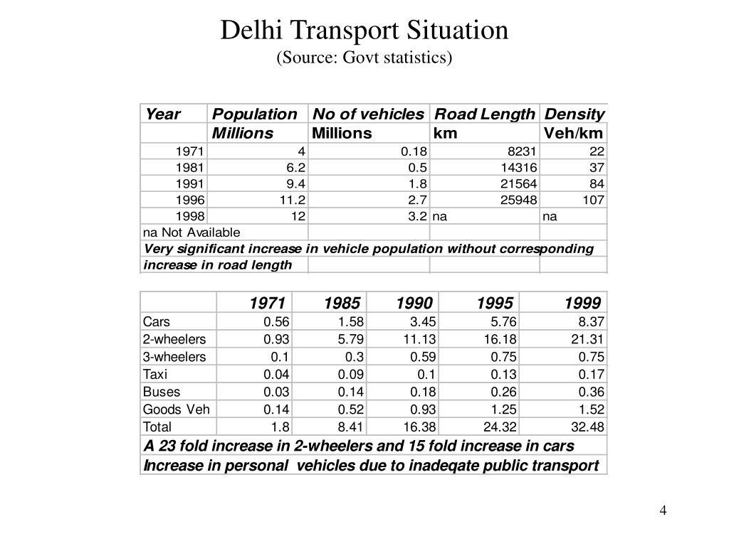 Delhi Transport Situation