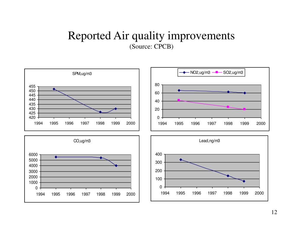 Reported Air quality improvements