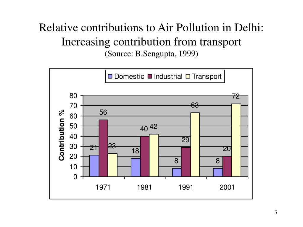 Relative contributions to Air Pollution in Delhi: